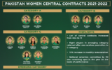 PCB adds three more spots in the Pakistan women's central contracts list